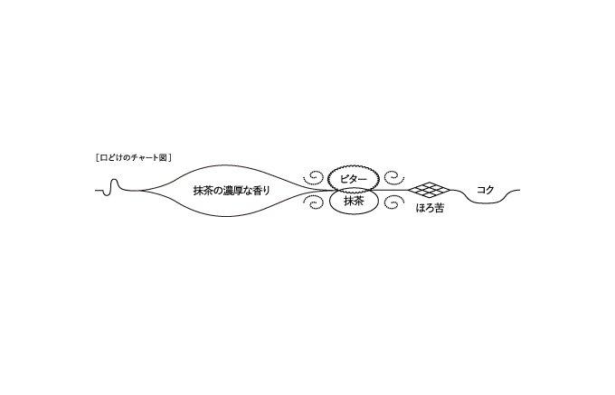 ため息が出るほど魅力的で究極な加加阿365の抹茶テリーヌ「京ippon」