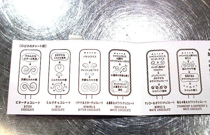 京都チョコレート専門店「加加阿」くちどけチャートで味わうアイスキャンディー