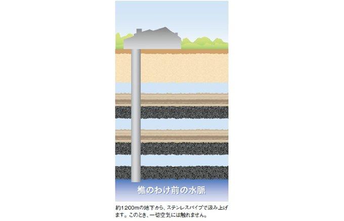【鹿児島県】地下1117mから対面。乾いた体に染みる超軟水「樵のわけ前1117」